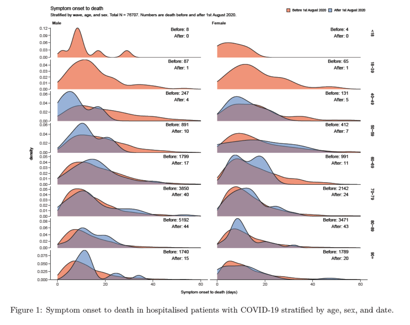 Histograms for onset-to-death, based on [UK Analysis](https://assets.publishing.service.gov.uk/government/uploads/system/uploads/attachment_data/file/928729/S0803_CO-CIN_-_Time_from_symptom_onset_until_death.pdf)
