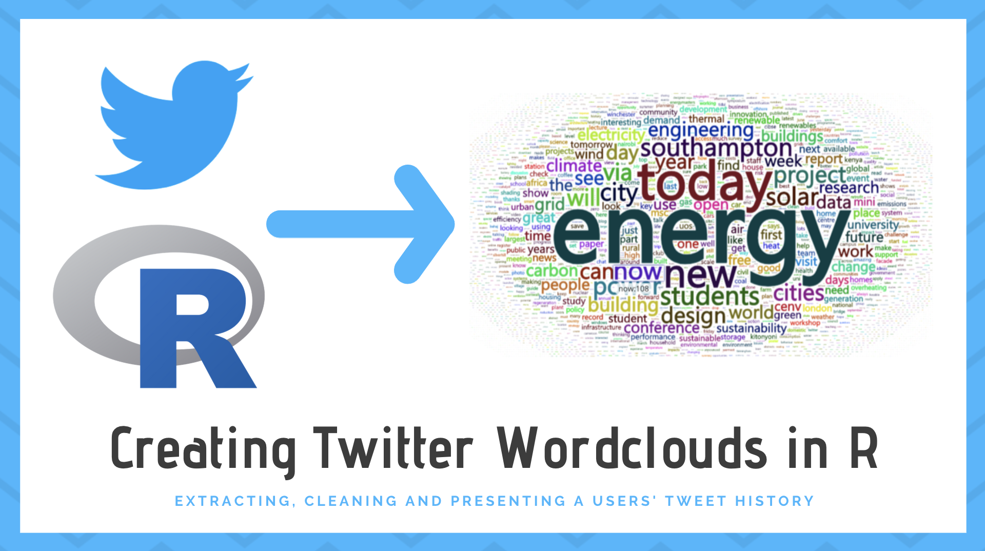 Creating Twitter Wordclouds in R · Mikey Harper