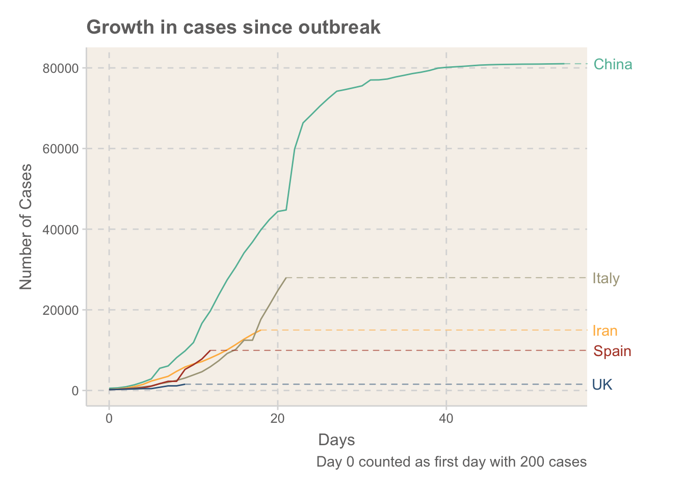 Rates of growth in cases of COVID-19, measured in days after the 200 case was recorded