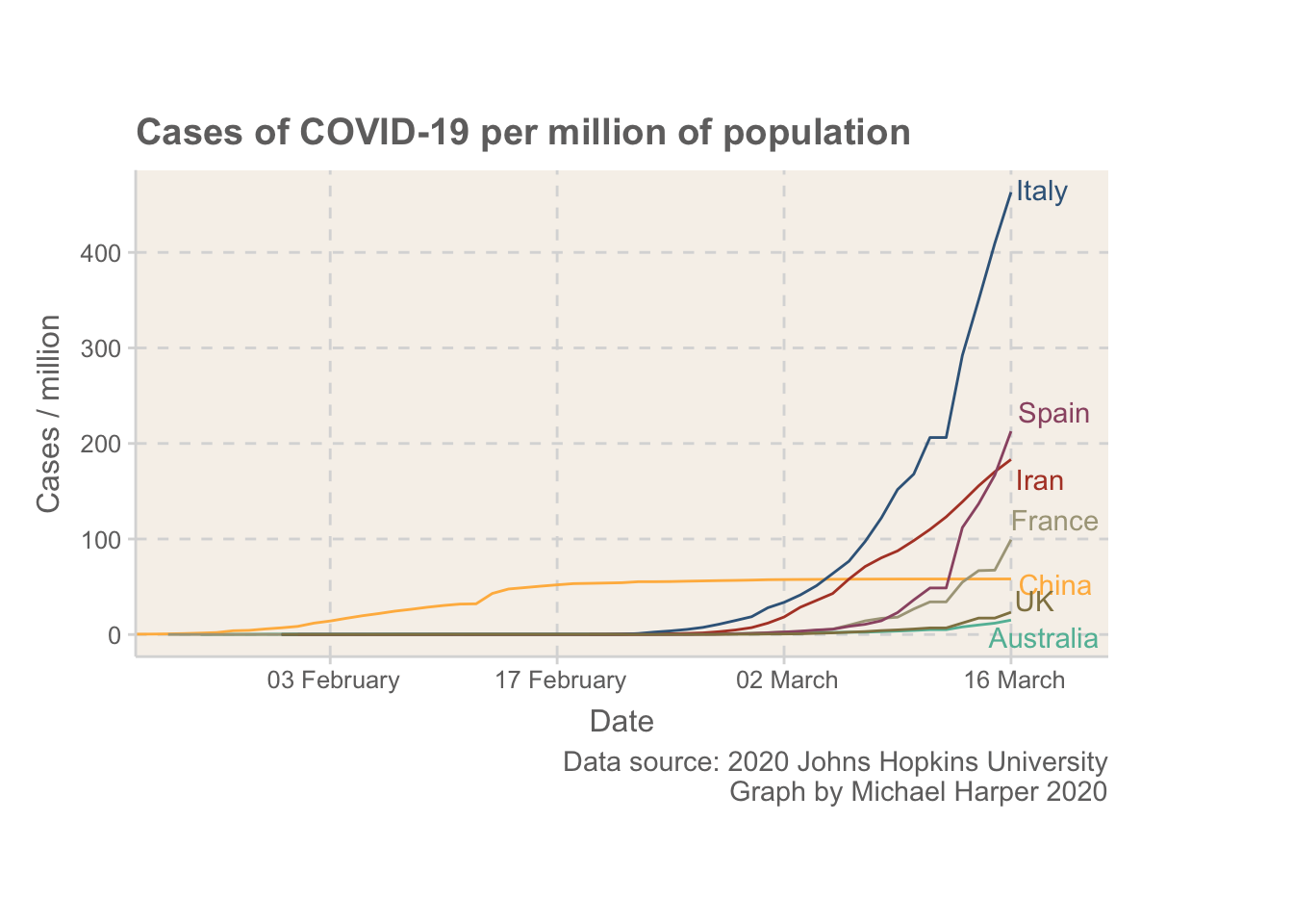Normalised rates of COVID-19 for some of the main countries with outbreaks