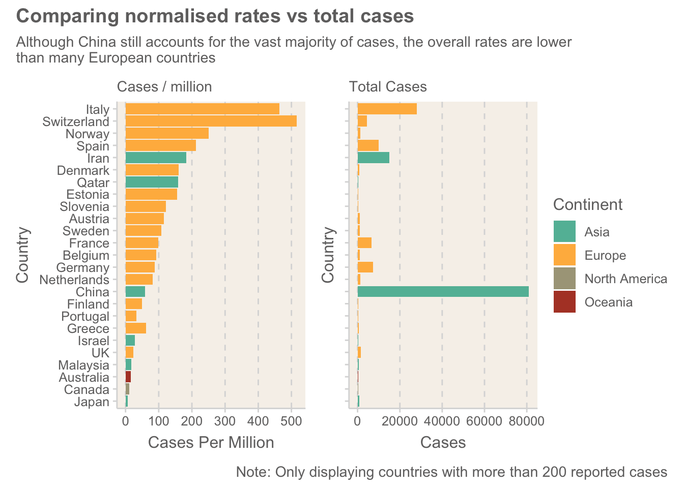 A comparison of the normalised ranking of countries against total cases
