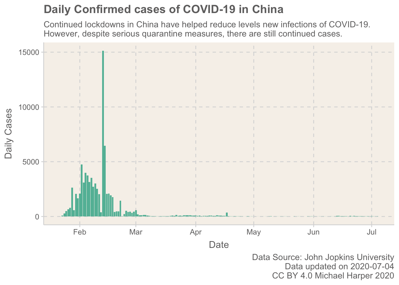 Daily confirmed cases of COVID-19 in China
