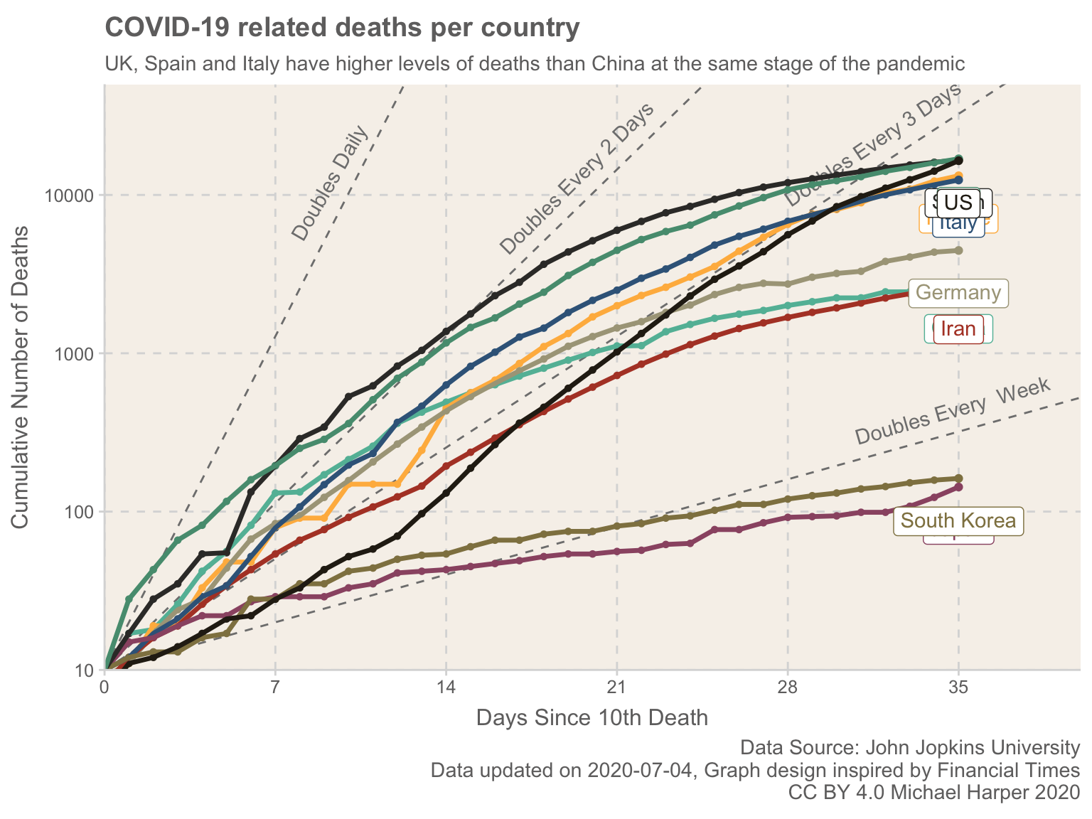 Cumulative number of deaths plotted for the key countries frequently used in discussions, compared against dates since outbreaks